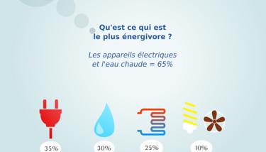 L''électricité : les appareils énérgivores