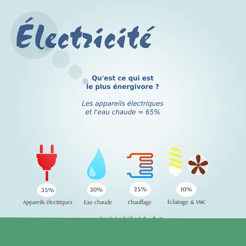 L''électricité : les appareils énérgivores 0